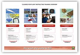 Flight Instructor Training Overview