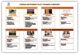 Instrument Rating Training Overview